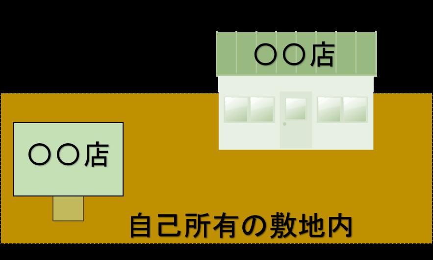 山口県の屋外広告物について自家用広告物の定義|行政書士広戸事務所